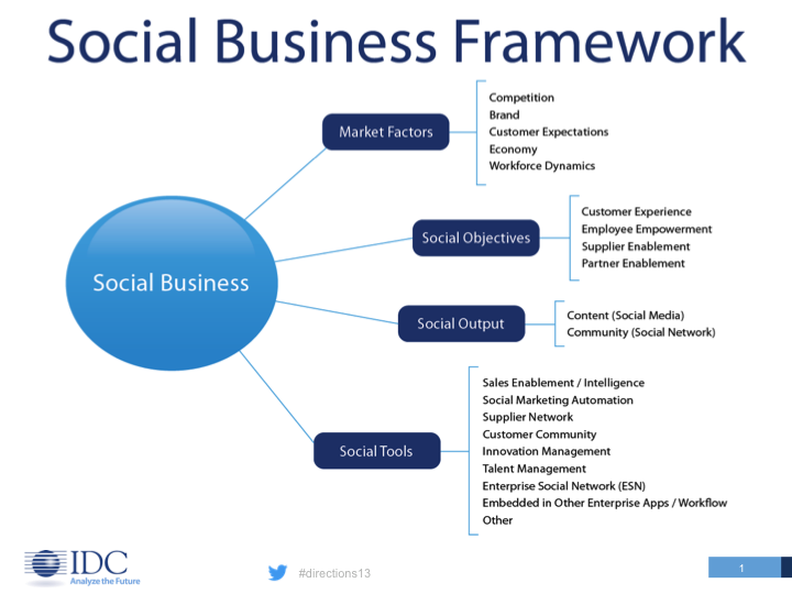 Social Business Predictions For 2013 Enterprise Irregulars