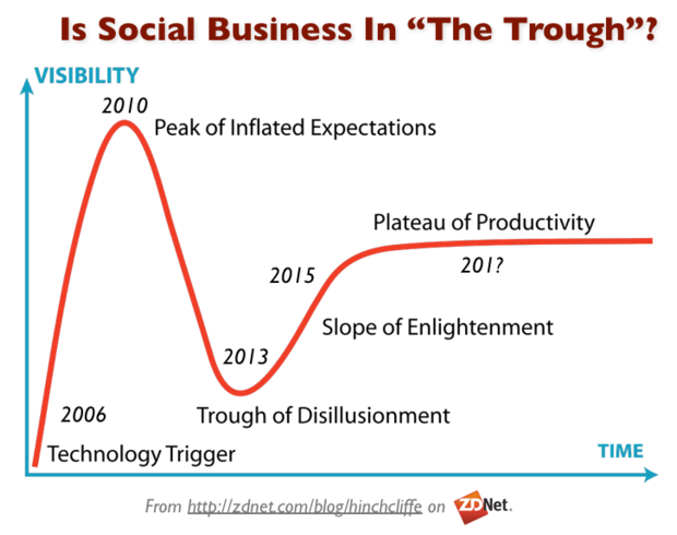 Social Business Trough of Disillusionment