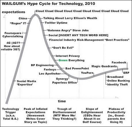 wailgum hype cycle