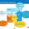 Smart Process Apps with Kofax and Forrester
