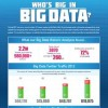 Big data ascends the learning curve