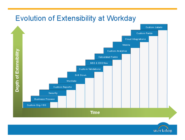 workday user fields history 04 2013