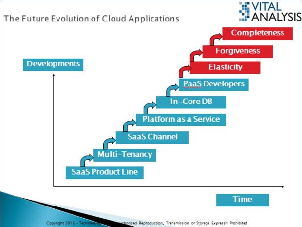 cloud evolution 3