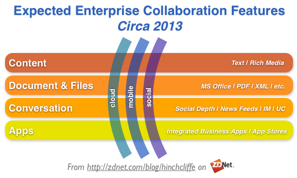 Enterprise Collaboration Features Today: Cloudy, Social, and Mobile