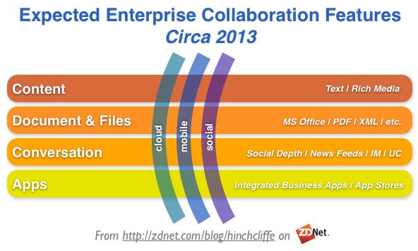 Today's enterprise collaboration landscape: Cloudy, social, mobile