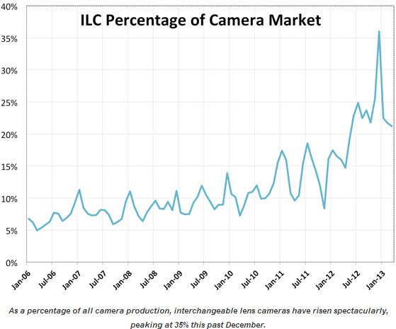 Interchangable lens camera market