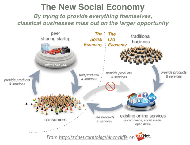 The Peer Production Based Social Collaborative Sharing Economy