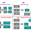 SAP HANA Makes Progress and Threatens Oracle