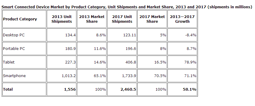 the tablet computer market demand structure Computer manufacturing - us market research report  this industry does not  include tablet computers or manufacturers of computer monitors, mice,.