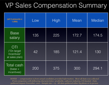 A Basic Structure for a VP, Sales Comp Plan: 50/50/25+