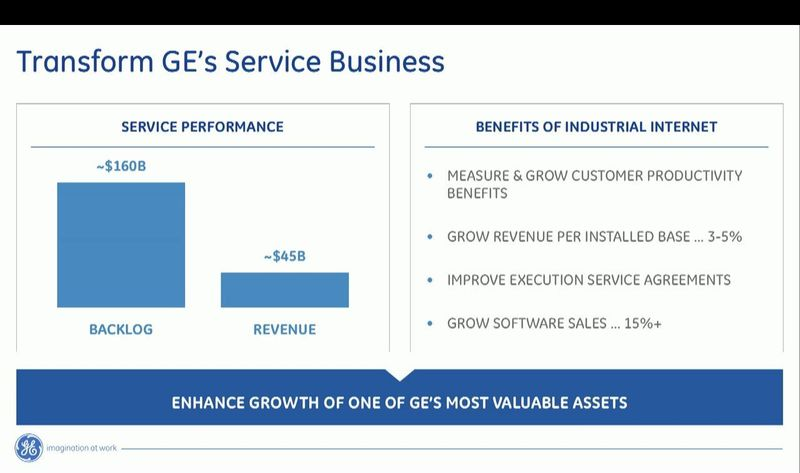GE Service Business