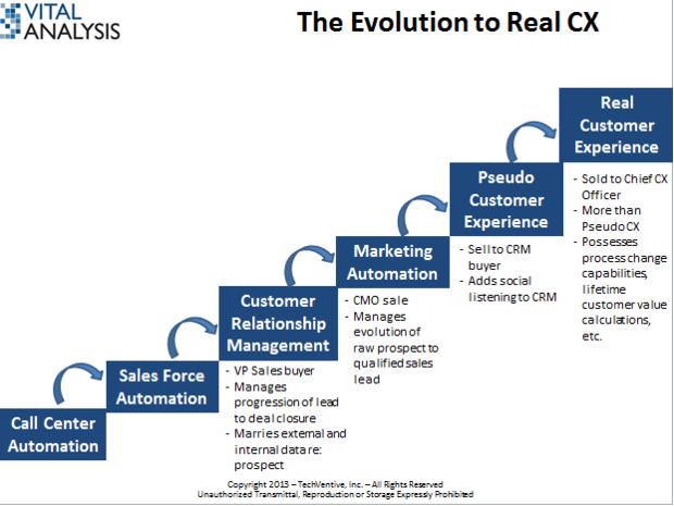 CX slide 1, CRM, SFA, Marketing Automation, CX, customer experience