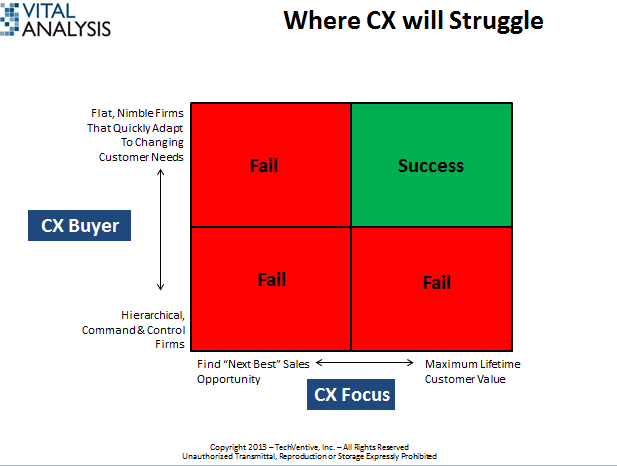 cx slide 2, CRM, customer relationship management, Customer Experience