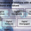 Understand The Five Generation Of Digital Workers