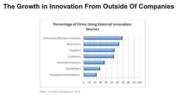 External Innovation from Outside of the Enterprise