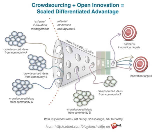 Open Innovation, Crowdsourcing, and Social Business