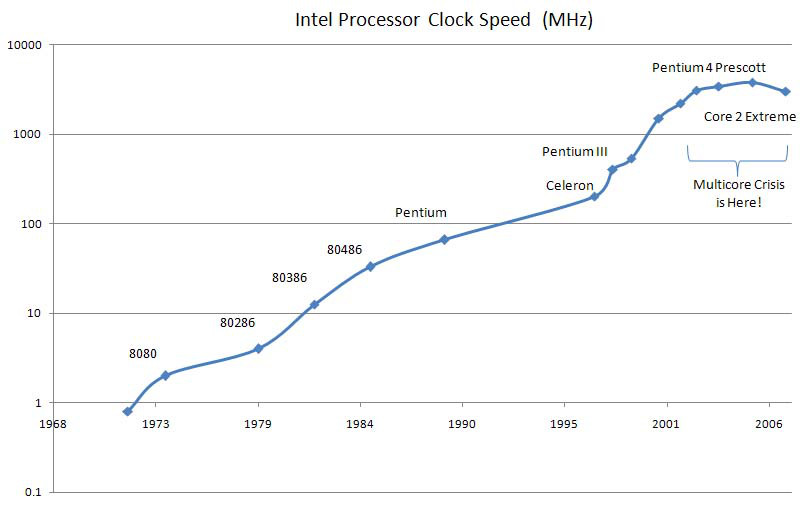 How Moore's Law Put Apple in the Driver's Seat and Cost Steve Ballmer His Job