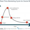 Social Media Predictions for 2014
