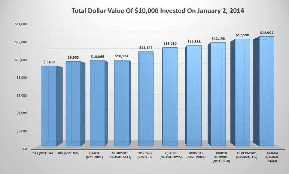 total dollar value 10K feb 14 2014