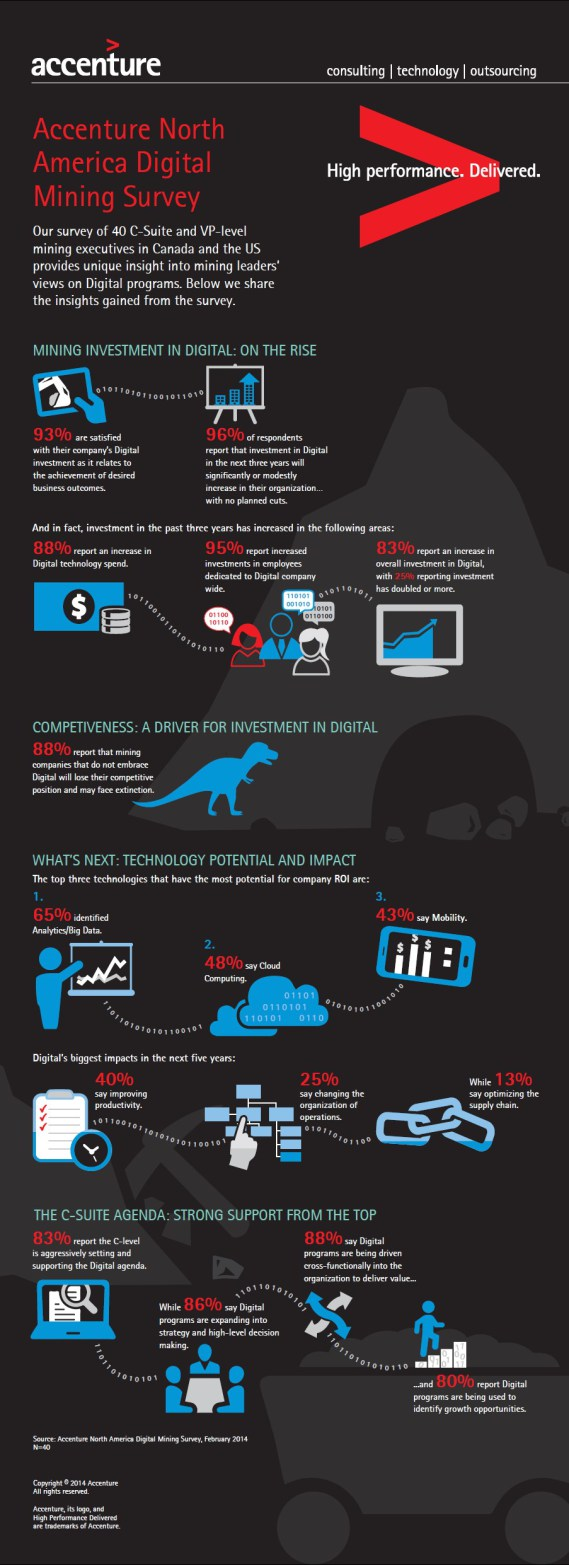 Accenture infographic