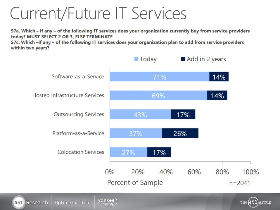 current future it services