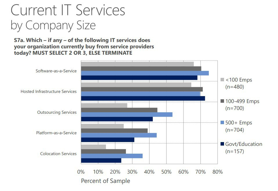 current it services by company size