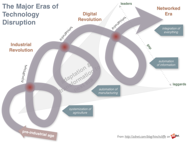 Major Eras of Disruptions: Industrial, Information, Networked, Social