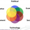 Research Summary: Economic Trends Exacerbate Digital Business Disruption And Digital Transformation (The Futurist Framework Part 3)