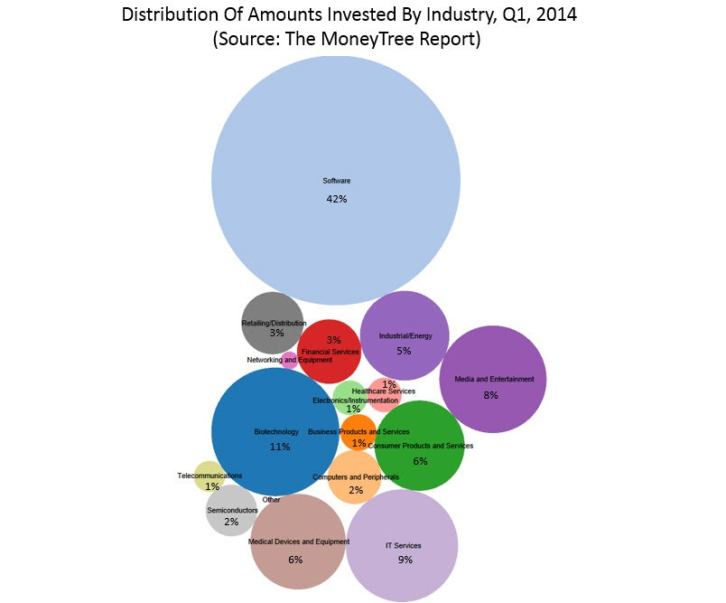distribution of amounts invested by industry Q1 2014
