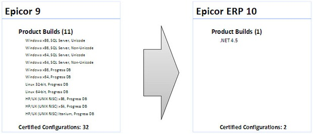Epicor 10 platform