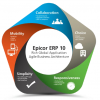 Epicor reinvigorates its ERP offerings
