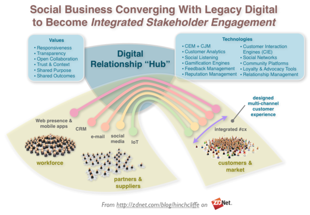 social_business_convergence_with_omni_channel_stakeholder_engagement_and_customer_experience