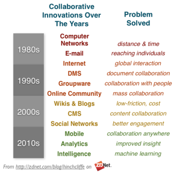 Workforce Collaboration Innovations in the 20th and 21st Centuries: E-mail, Internet, DMS, Groupware, Online Community, Wikis and Blogs, Social Networks, Mobile, Analytics, Intelligence