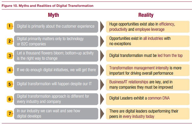 Myths and realities of digital transformation