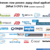 Cloud financial software continues its march into large enterprises