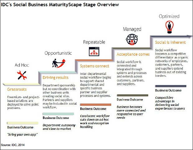 IDC-social-business-maturity