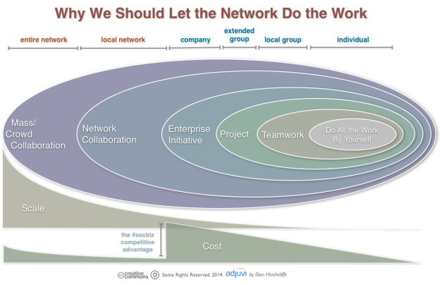 Let The Network Do the Work: Using Online Community and Social Business to Scale Cost Effectively