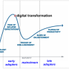 Digital Transformation Adoption: A Point-by-Point Update