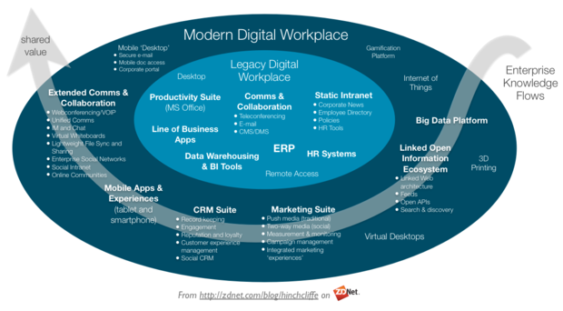 Modern Digital Workplace: Communications, Collaboration, Intranet, CRM, ERP, Marketing, Big Data, Information Ecosystem