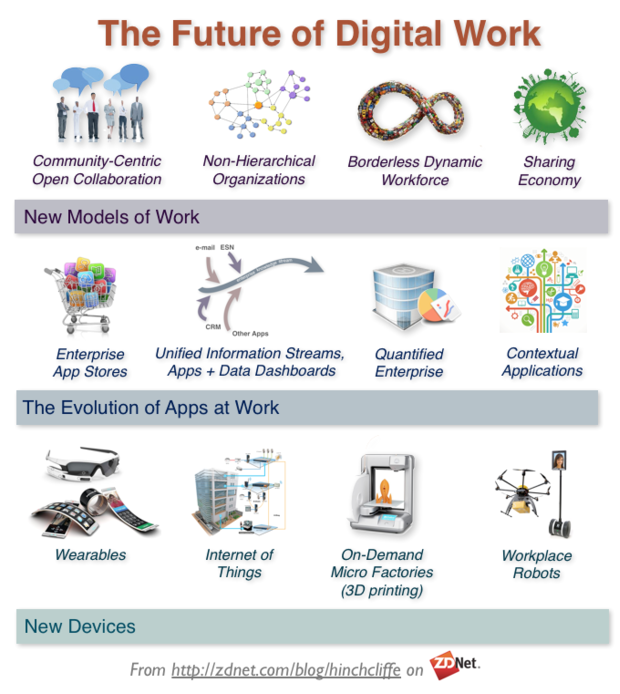 The new digital workplace: How enterprises are preparing for the future of work