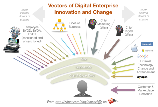 Vectors of Today's Digital Workplace Enterprise Innovation and Change: BYOD, CMO, CDO, Lines of Business, Vendors, and Customer, Marketplace