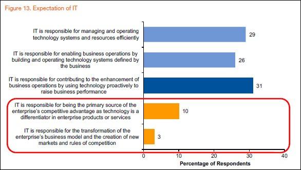 Gartner CIO innovation transformation CFO