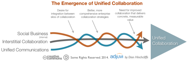 The Intertwining of Unified Communications, Lightweight Collaboration, and Social Business into Unified Collaboration