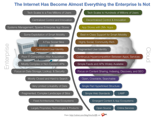 The Internet inside the enterprise: We don't have it, and we need it