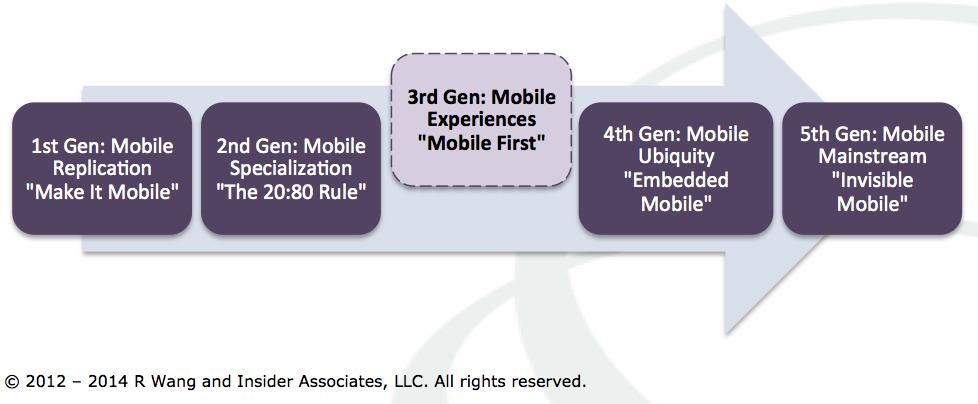 Five Waves Of Enterprise Mobile Apps