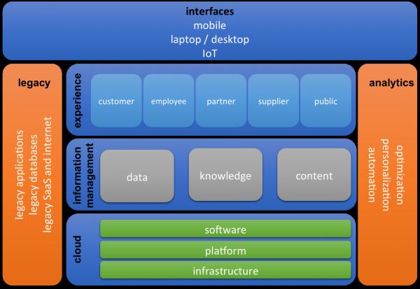DT-New-Framework