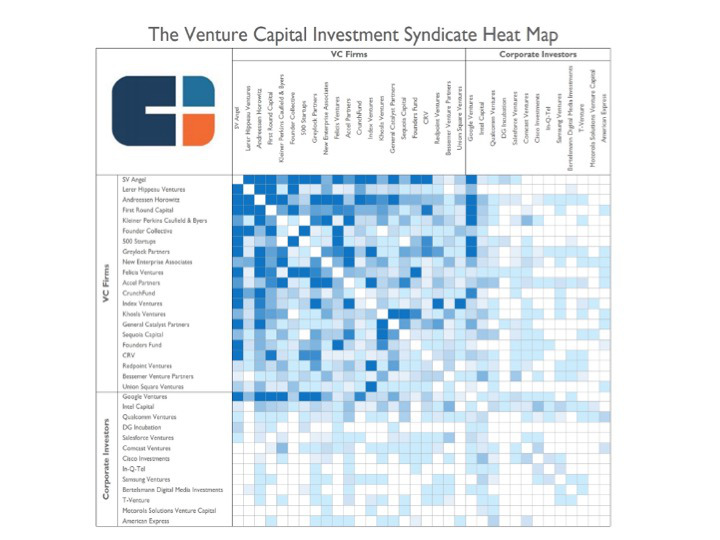 Corporate Venture Capital's Role in Innovation Part 4: Setting Up a CVC Organization