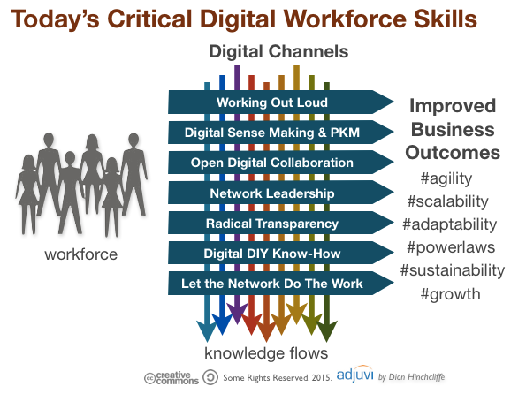 Today's Digital Workforce Skills