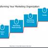 Six Steps To Transforming Marketing Into A Strategic Asset
