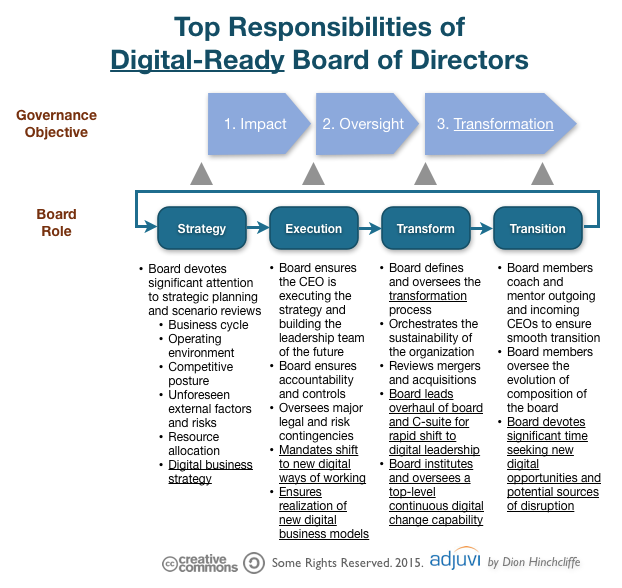 Top Responsibilities of Digital-Ready Boards of Directors